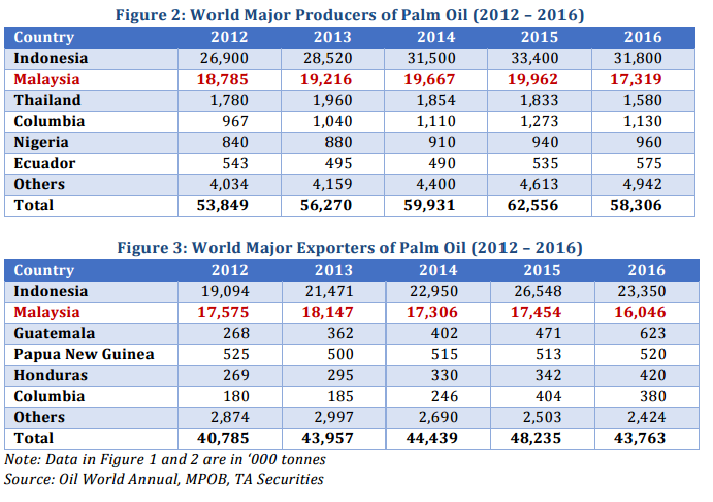 worlds major oil producers - 713×502